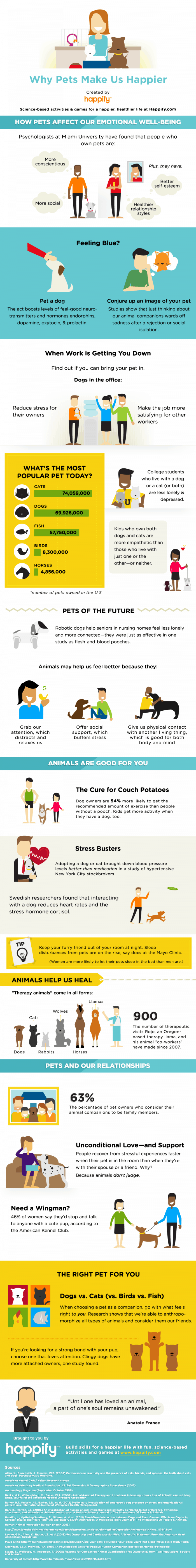 Why Pets Make Us Happy Infographic