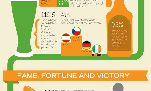 50-insane-irish-facts