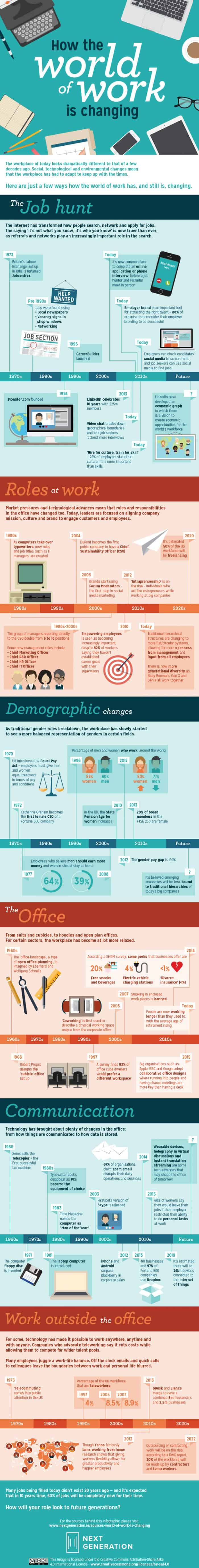 How the World of Work is Changing