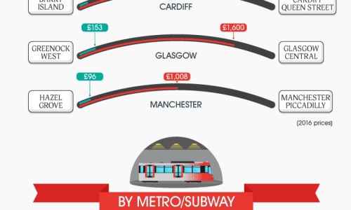 infographic about the cost of different methods of commuting