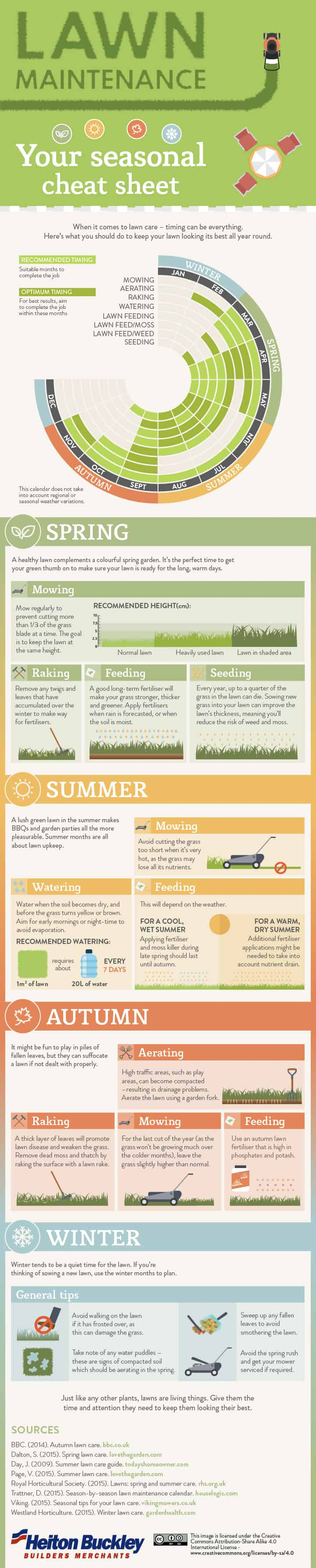 Cheat sheet to a fabulous lawn daily infographic for Lawn maintenance schedule