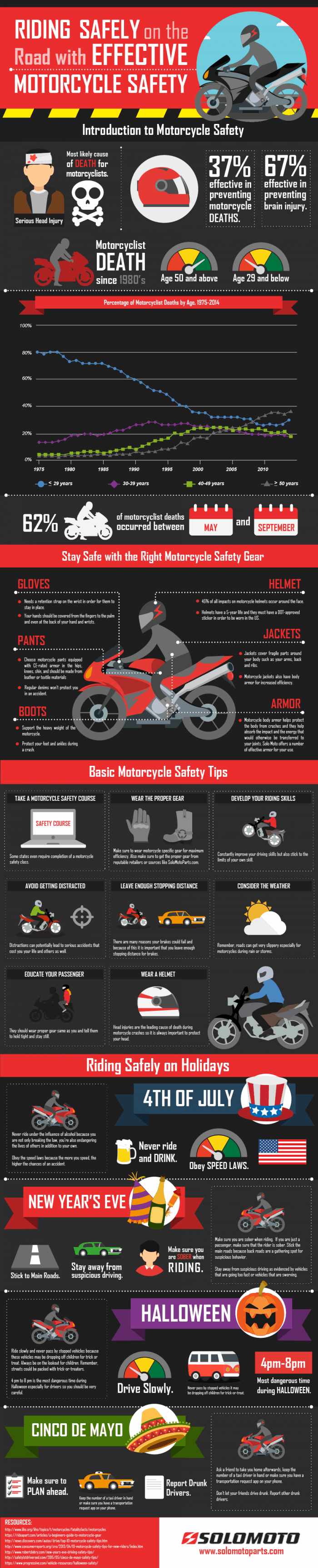 Riding safely on the road with effective motorcycle safety