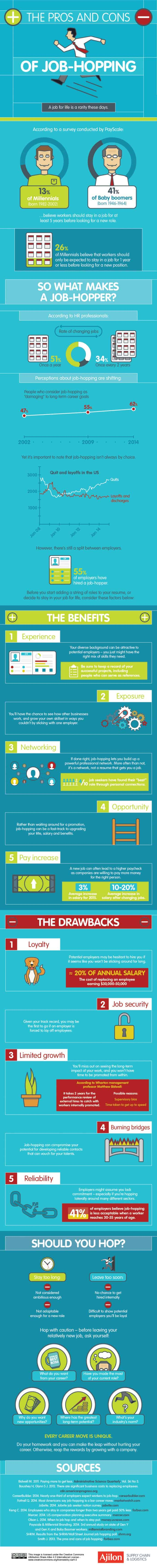 Pros and Cons of Job-Hopping Infographic