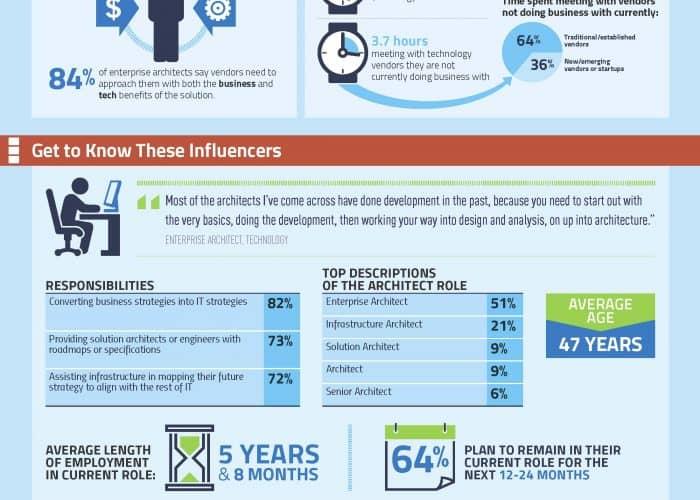 enterprise_architect_infographic