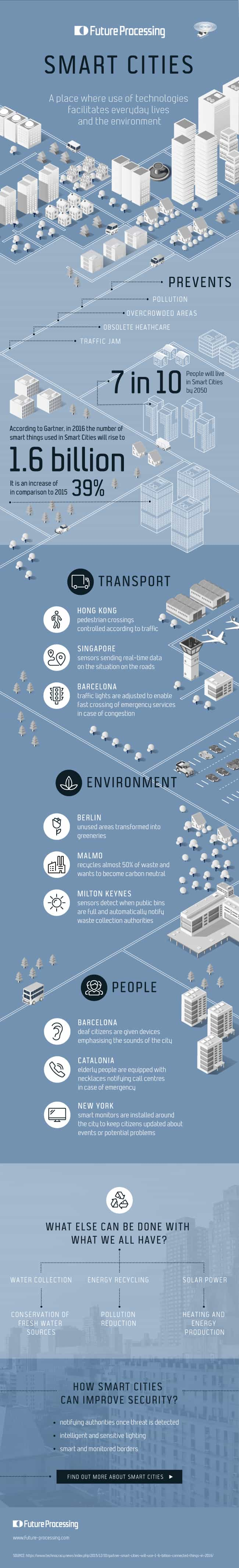 How smart cities use technology to improve life