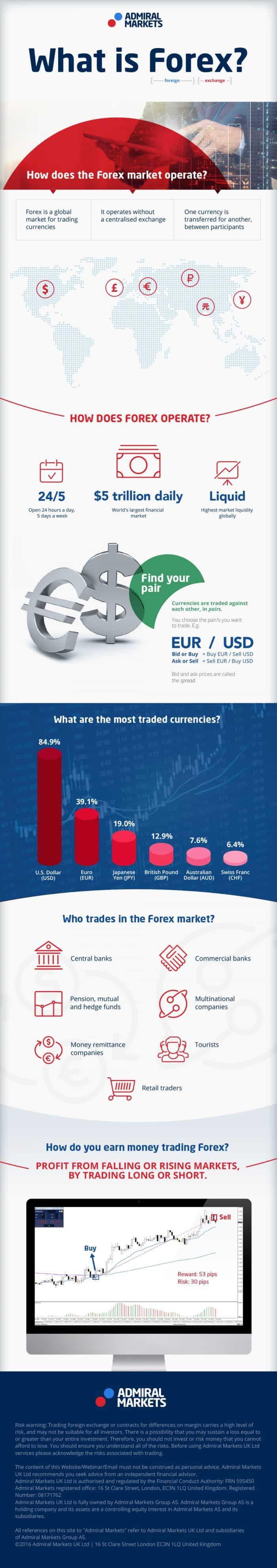 forex trading, strategi forex, broker forex, belajar forex