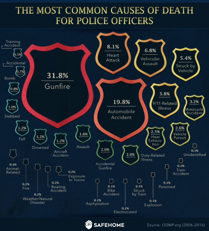 The most common causes of death for police officers