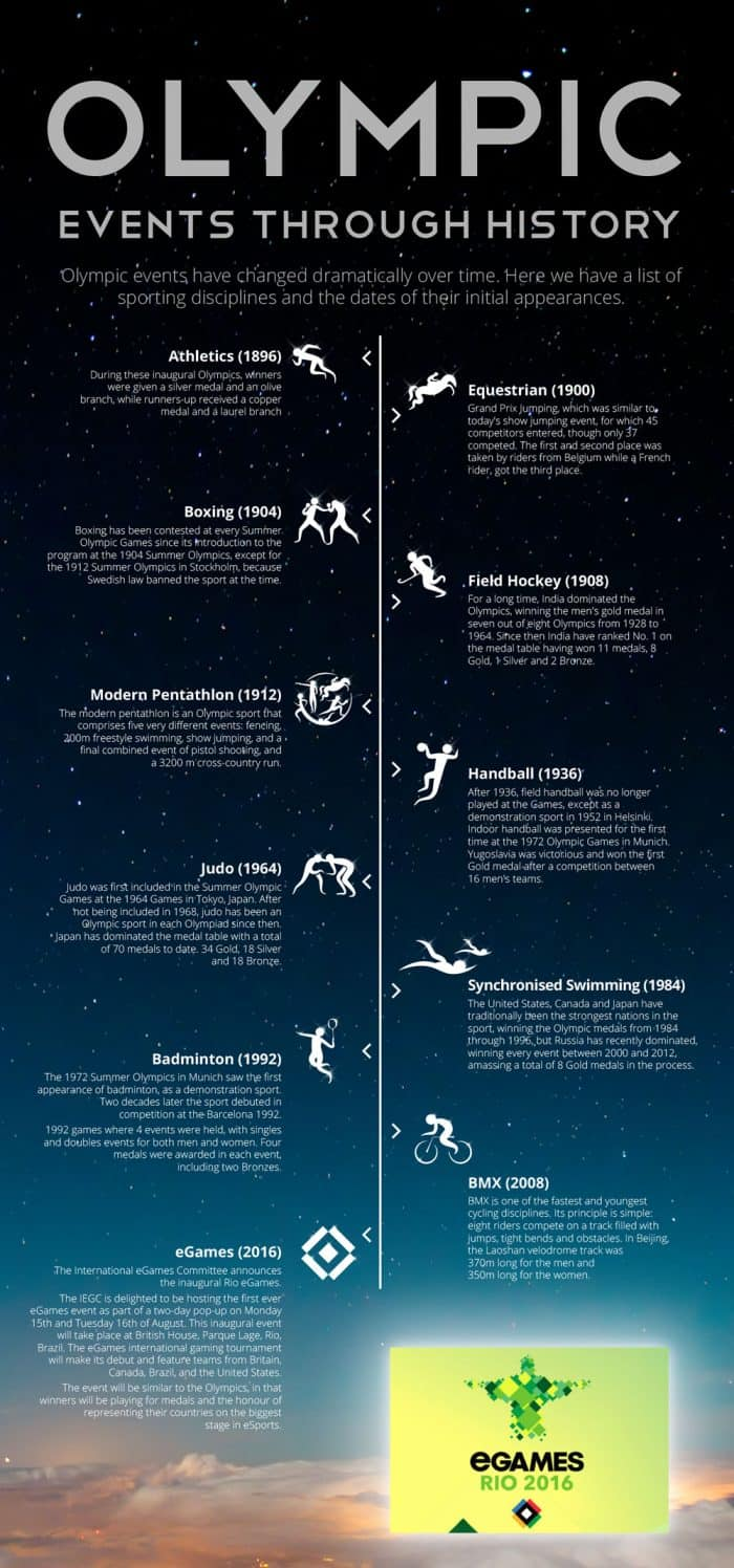 Olympic Events Through History Infographic