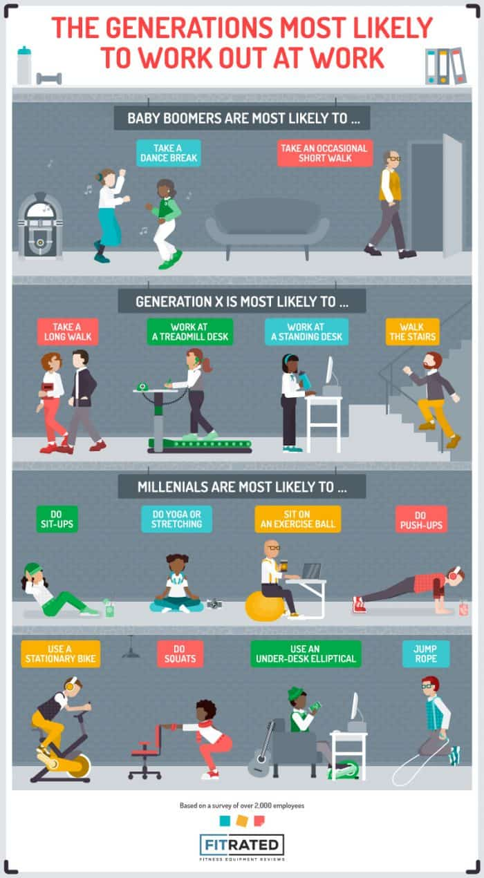 Generations most likely to work out at work