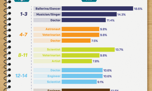 Analyzing Childhood Dream Jobs Infographic