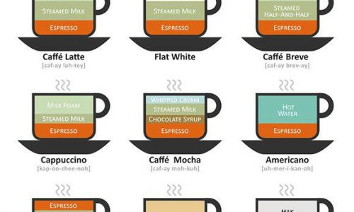 The different types of complicated coffee drinks
