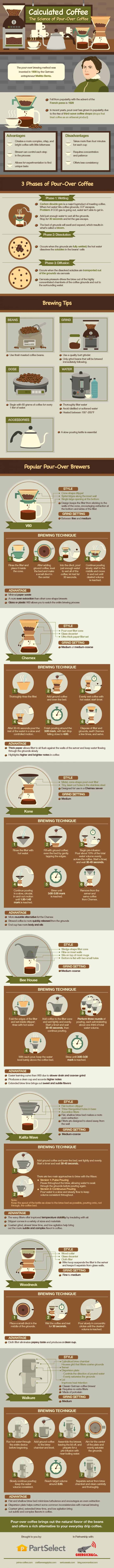 Learn more about the science behind pour-over coffee