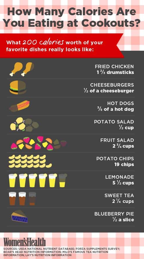How many calories are you eating at cookouts?