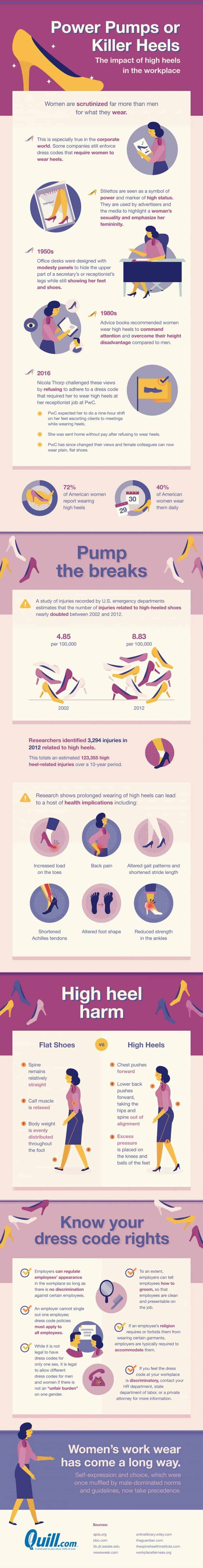 impact of wearing high heels at work, statistics, history and health effects infographic