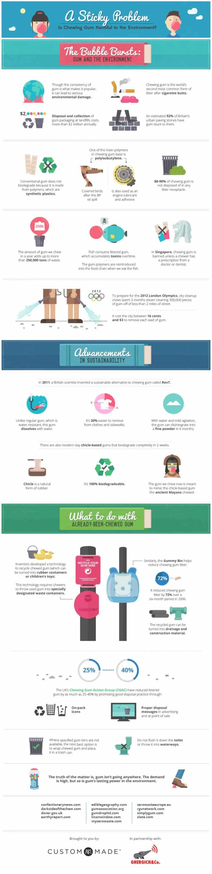 a-sticky-problem-is-chewing-gum-harmful-to-the-environment_54d2d64938b74_w1500