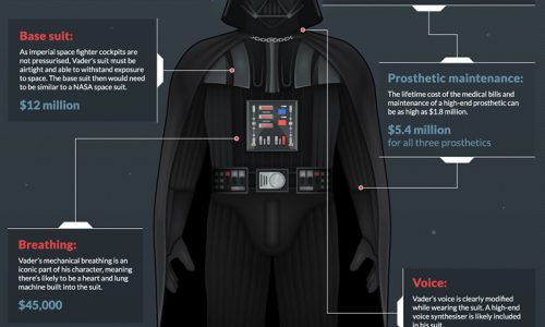 how-much-would-darth-vaders-suit-cost-in-real-life_570bc70b46106_w1500