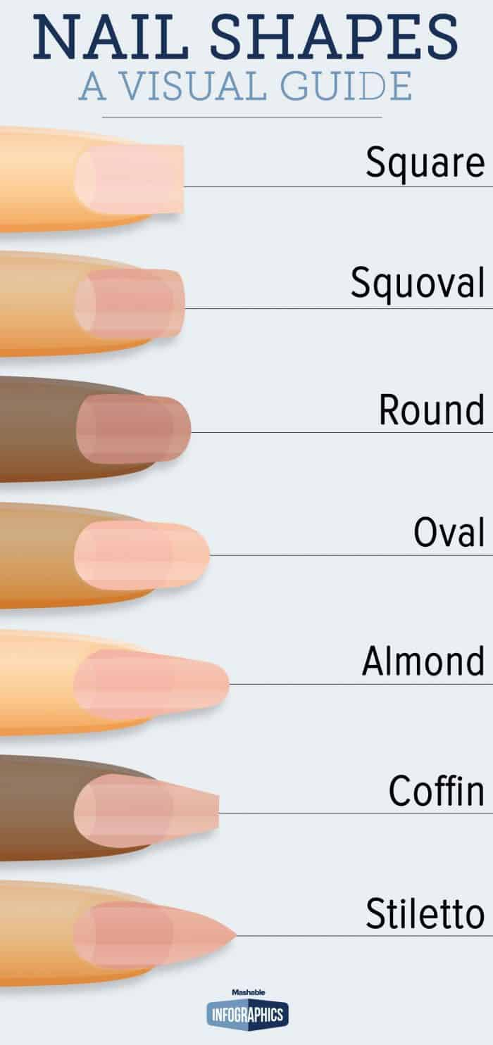 Before Your Next Manicure, Look At This Guide To Fingernail Shapes ...