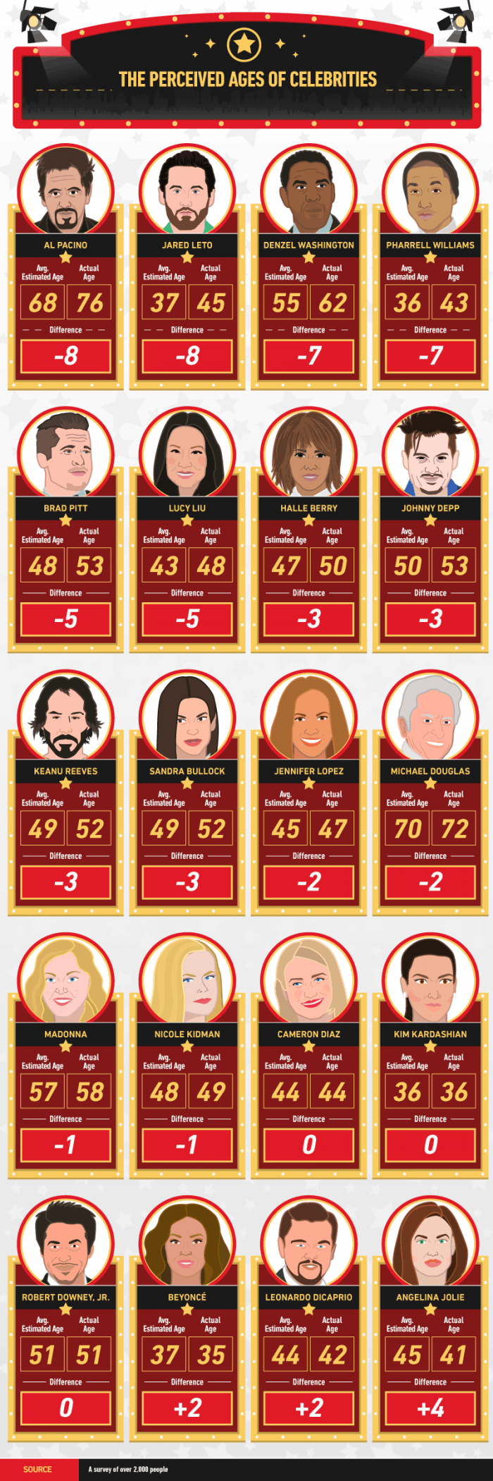 celebrity-age-estimates