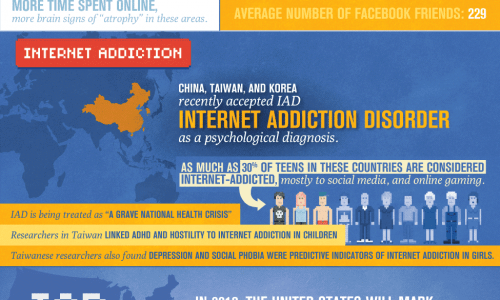 Image shows how internet and Facebook addiction affects our brains.
