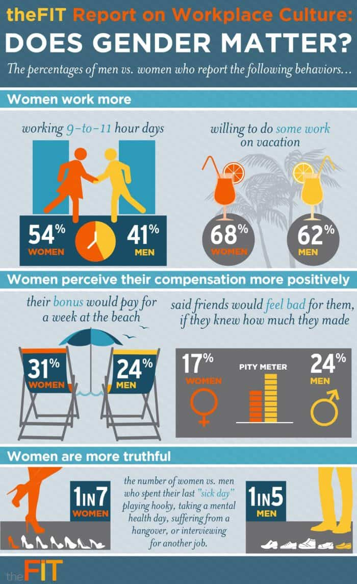 Does Gender Matter In Workplace Culture Daily Infographic