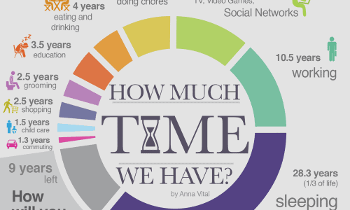 how we use time
