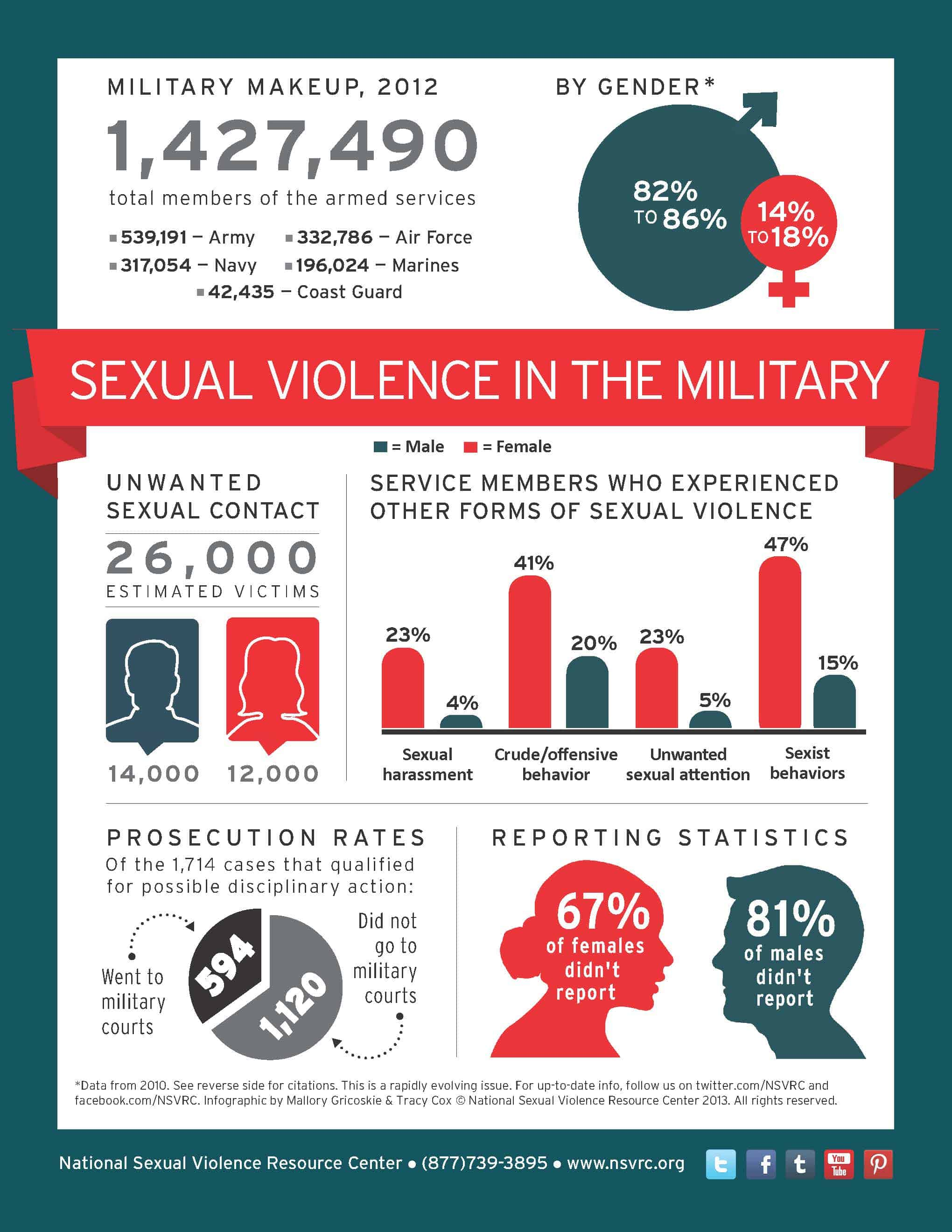 the statistics of sexual harassment and discrimination against women in the us military If we analyze the fact of gender discrimination against women in pakistan statistics indicate that women are 9 times more sexual harassment holding women.
