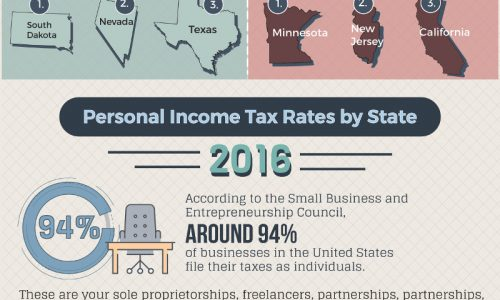 Infographic showing states with lowest taxes for small businesses