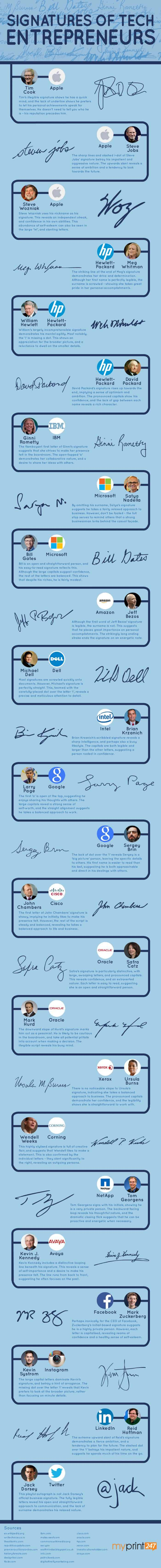 Decoding The Signatures of The World's Top CEOs