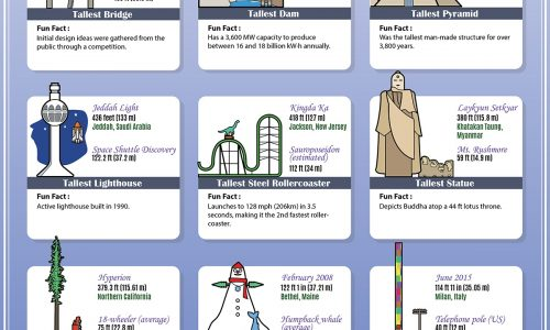 The 20 Tallest Things In The World