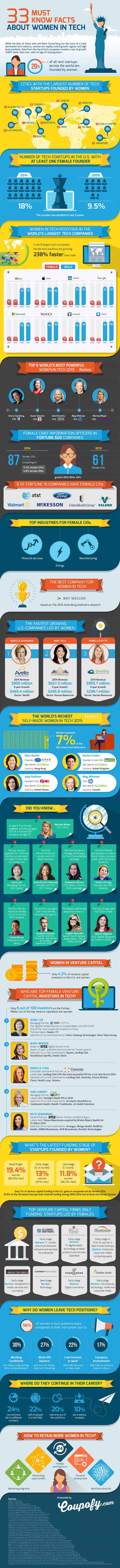 33 Must-Know Facts About Women in Technology