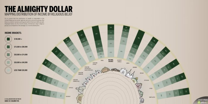 The Almighty Dollar: Income By Religious Belief