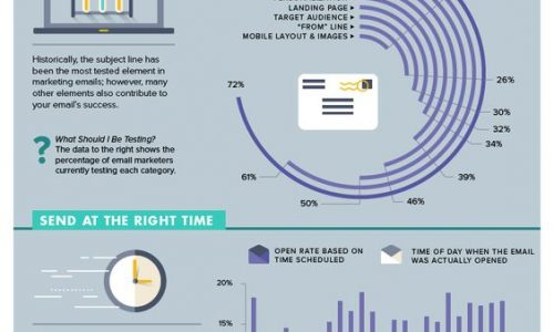 Email Cheat Sheet: How To Make Sure People Read Your Messages