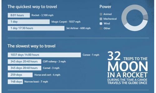 Around the world with 80 methods of transportation and the amount of time it would take