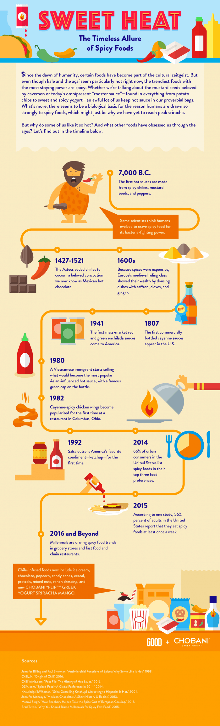 Why Humans Love Eating Spicy Foods