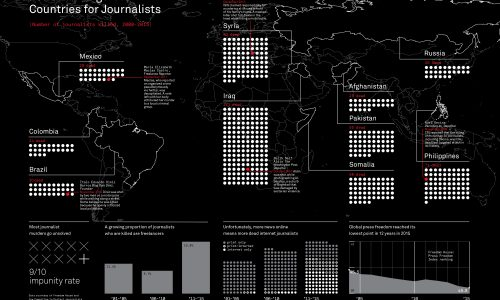 These Are The 10 Most Dangerous Countries for Journalists