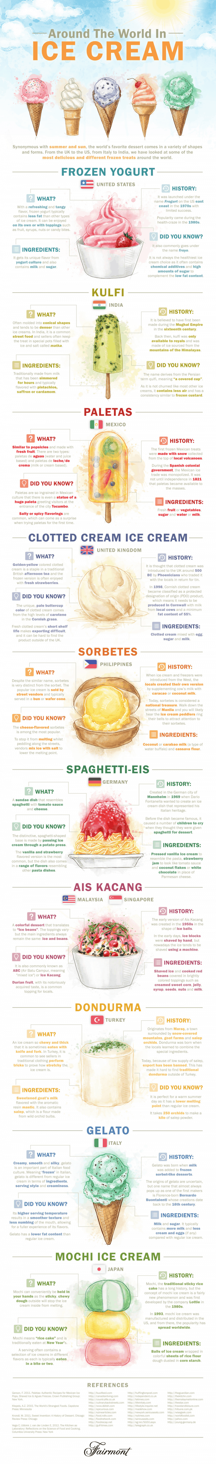 Infographic showing some interesting types of ice cream from around the world