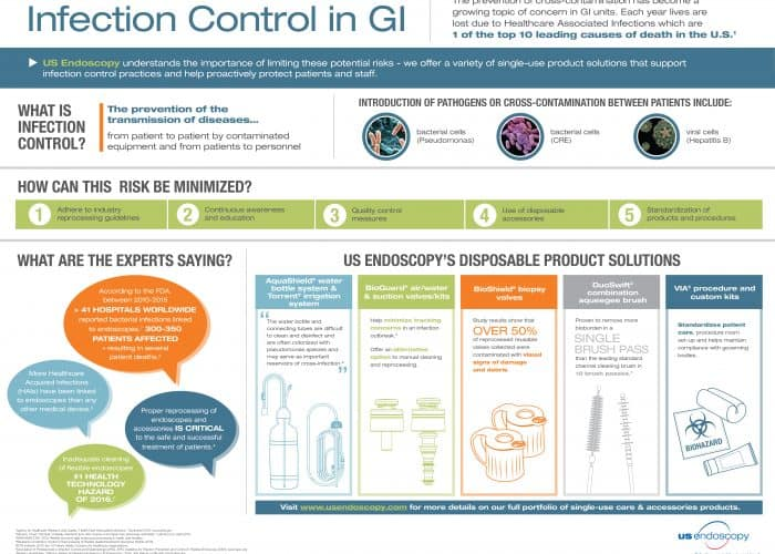 Infection control at GI units
