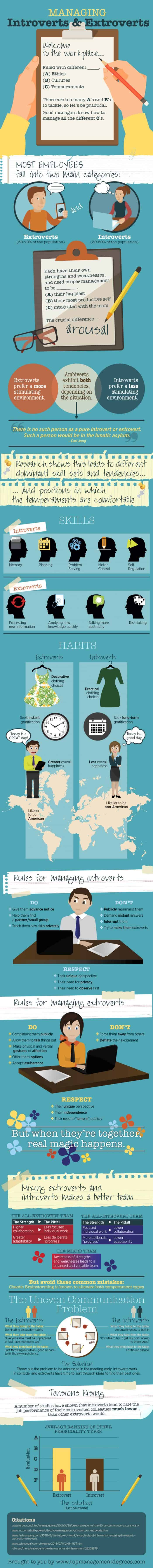 Infographic showing the best ways to manage introverts and extroverts.