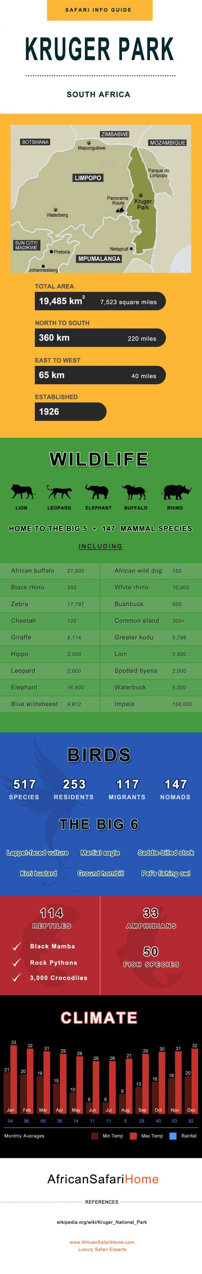 Kruger-Park-Infographic