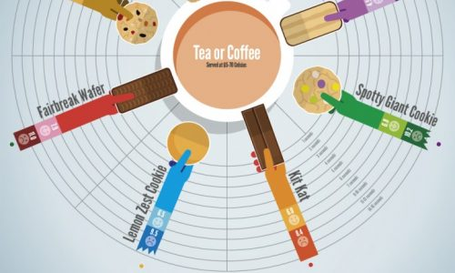 how long you should dunk your cookie or biscuits measured in seconds infographic