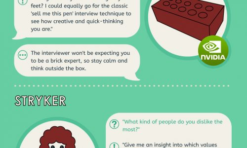The Unusual Interview Questions Asked By Top Companies