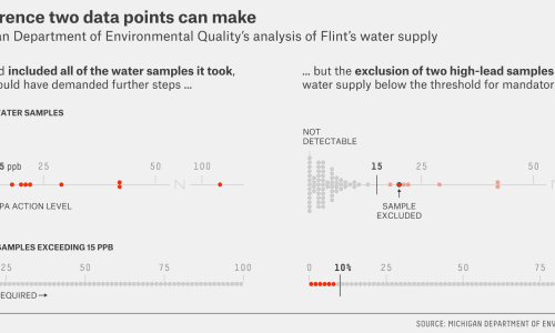 A Breakdown Of What Went Wrong In Flint, Michigan