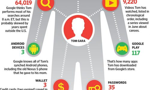 Infographic showing what Google knows about the average person