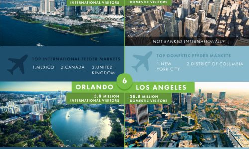 favorite destinations in the US for intl and domestic travelers infographic