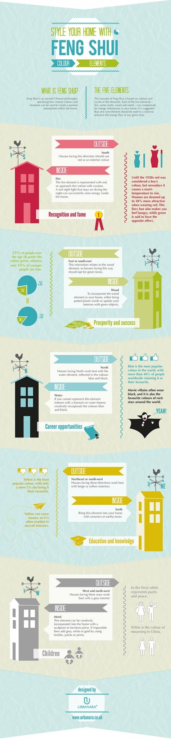 style your home with feng shui color elements daily infographic. Black Bedroom Furniture Sets. Home Design Ideas