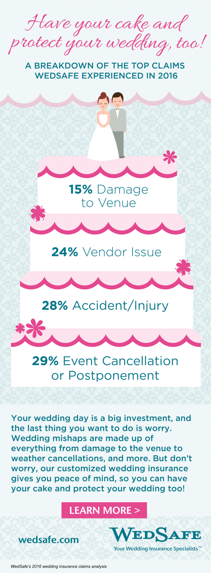 These Are The Top Mishaps That Ruin Weddings