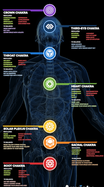 7 chakras color