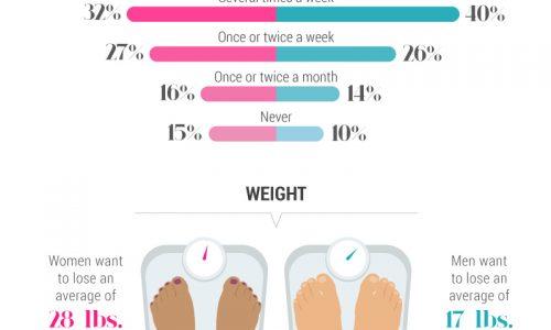 Comparing Body Image Goals Between Men And Women