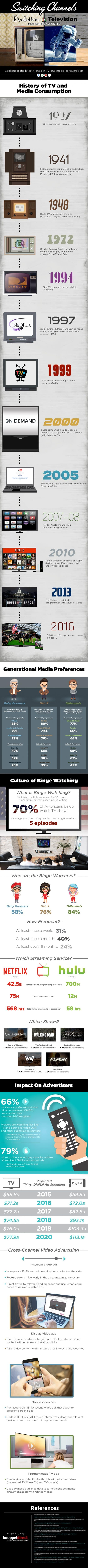 The Evolution Of Television and Binge-Watching