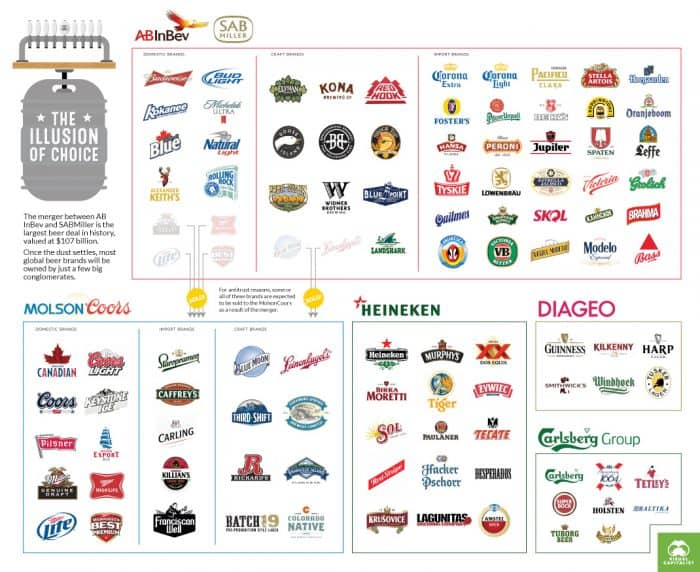 These Five Companies Control The Beer Industry